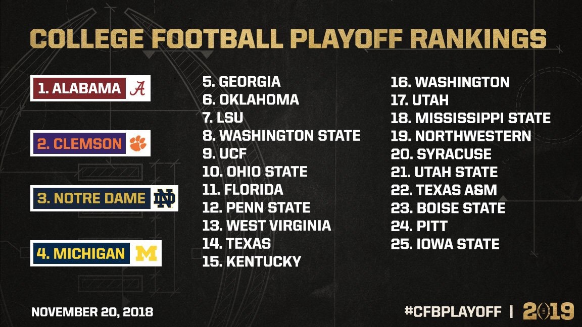How The Committee Should Set The CFB Playoff Rankings