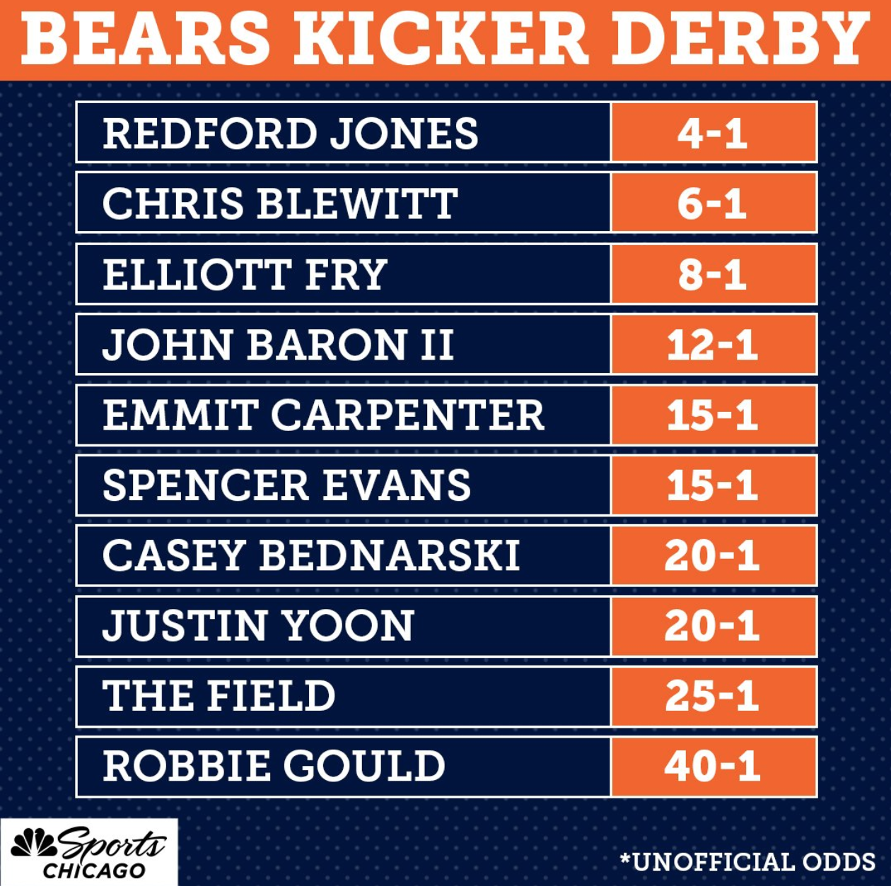 The Bears' Intense Kicking Competition Is Down From 8 To 2, Including Favorite Chris Blewitt