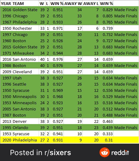 This Chart Says The Sixers Will Make The NBA Finals This Year