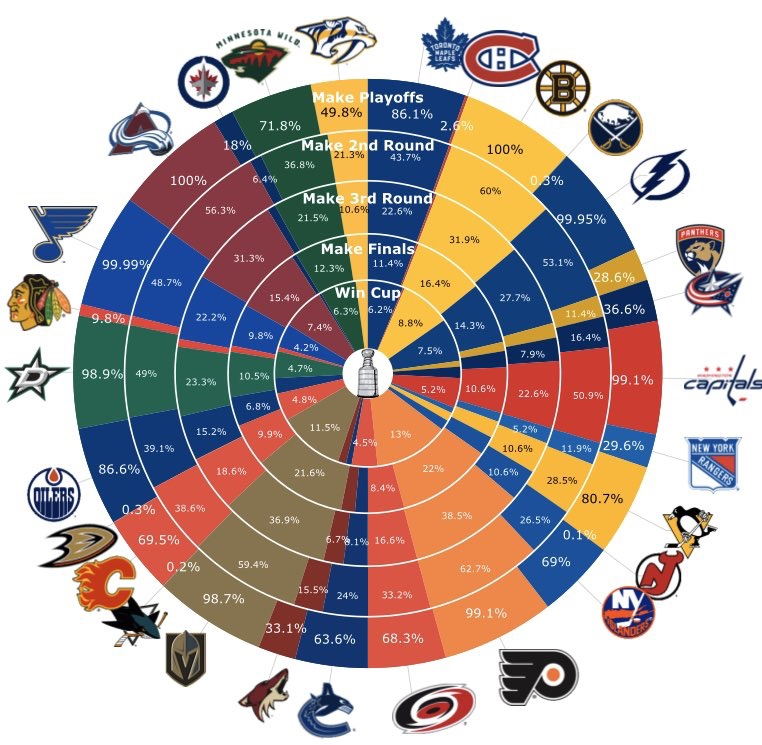 According To Money Puck, The Flyers Have The Best Odds To Win The Cup