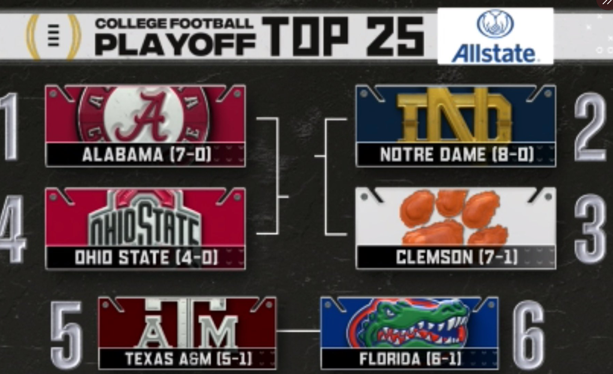 The First College Football Playoff Rankings Are Out And It's Insanity